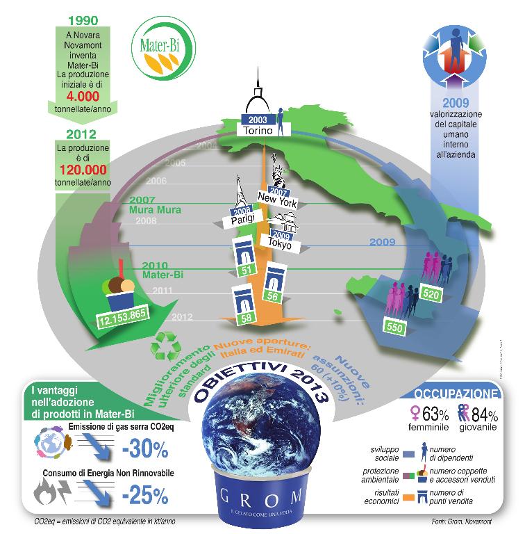 infografica grom novamont