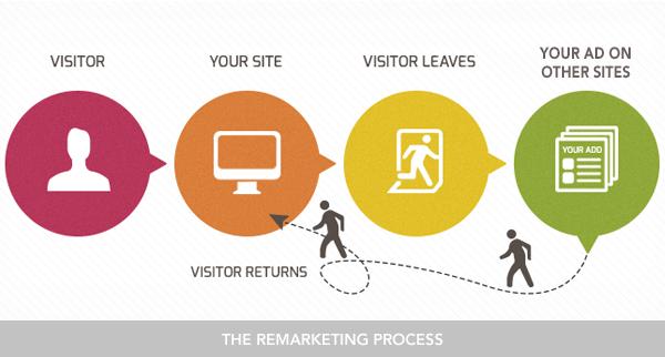 remarketing-processo