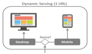 Mobile-dynamic-serving