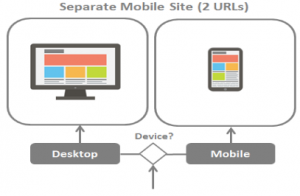 separate-mobile-site