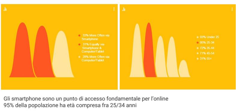 smartphone-accesso