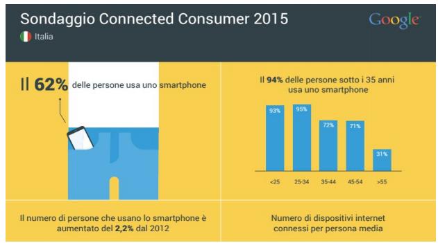 sondaggio-connected-consumer