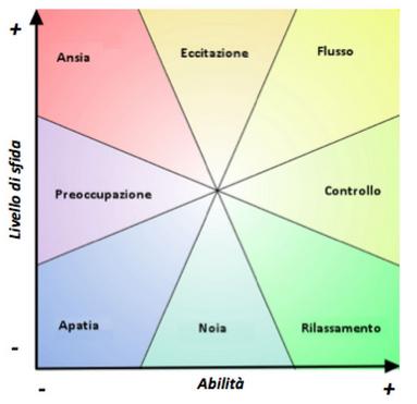 Come raggiungere lo stato di flow grafico