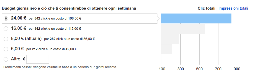 suggerimenti budget adwords