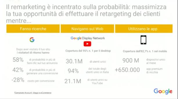 dati settore travel italia
