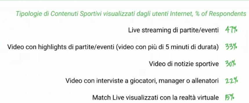 contenuti sportivi su youtube