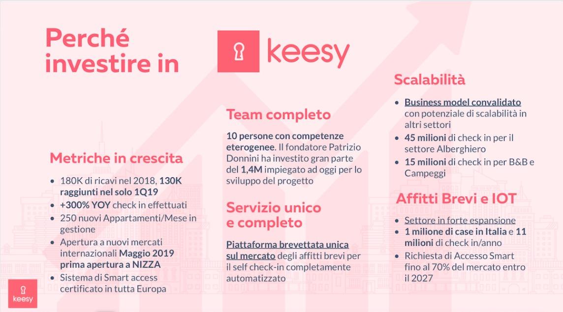 Perché investire in Keesy?
